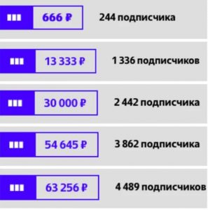 Сколько можно заработать на Яндекс Дзен