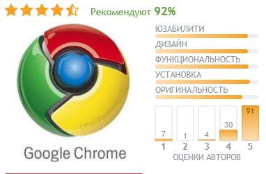 Топ-5 браузеров в 2021 году: знаменитый рейтинг от ТелекомДом
