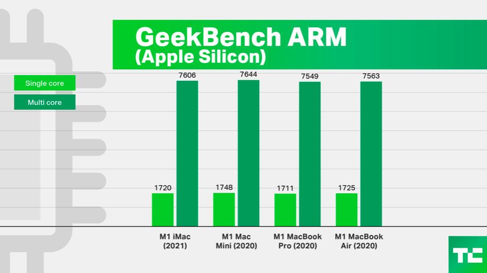 iMac 2021: что не так с новым монолоком от Apple на M1 и что с ним так